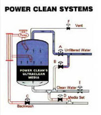 Original Image: Veolia Power Clean