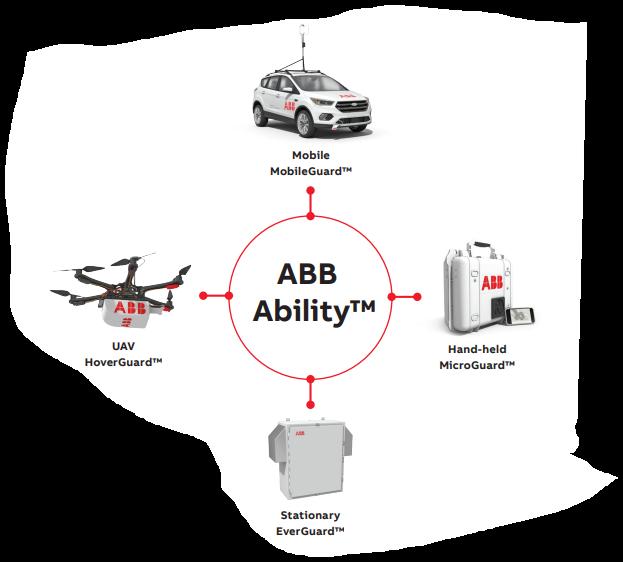 Original Image: ABB Advanced Natural Gas Leak Detection